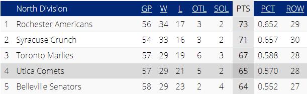 AHL Standings