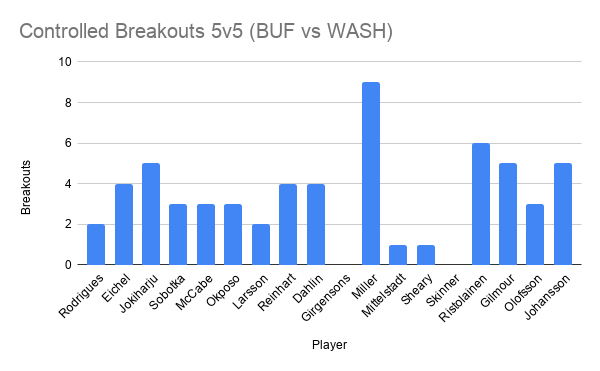 Controlled Breakouts 5v5 (BUF vs WASH)