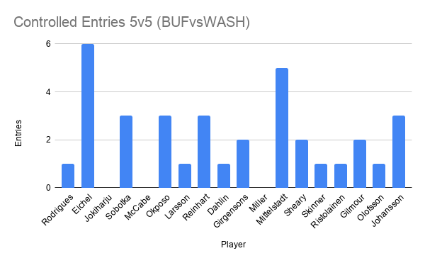 Controlled Entries 5v5 (BUFvsWASH)