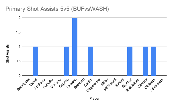Primary Shot Assists 5v5 (BUFvsWASH)