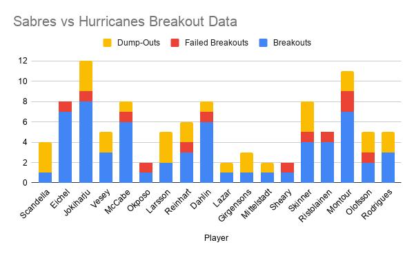 Sabres vs Hurricanes Breakout Data