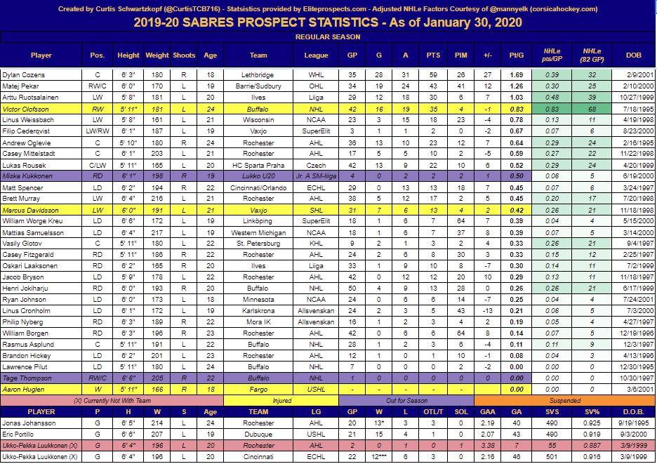 sabres stats 1-30