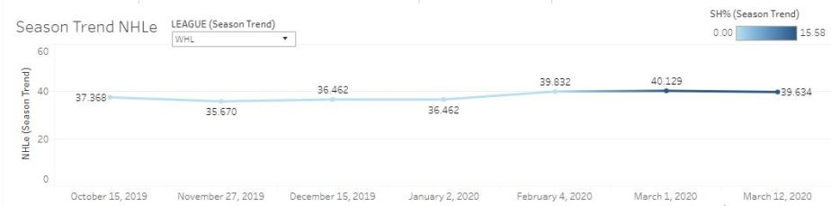 Cozens season NHLe trend