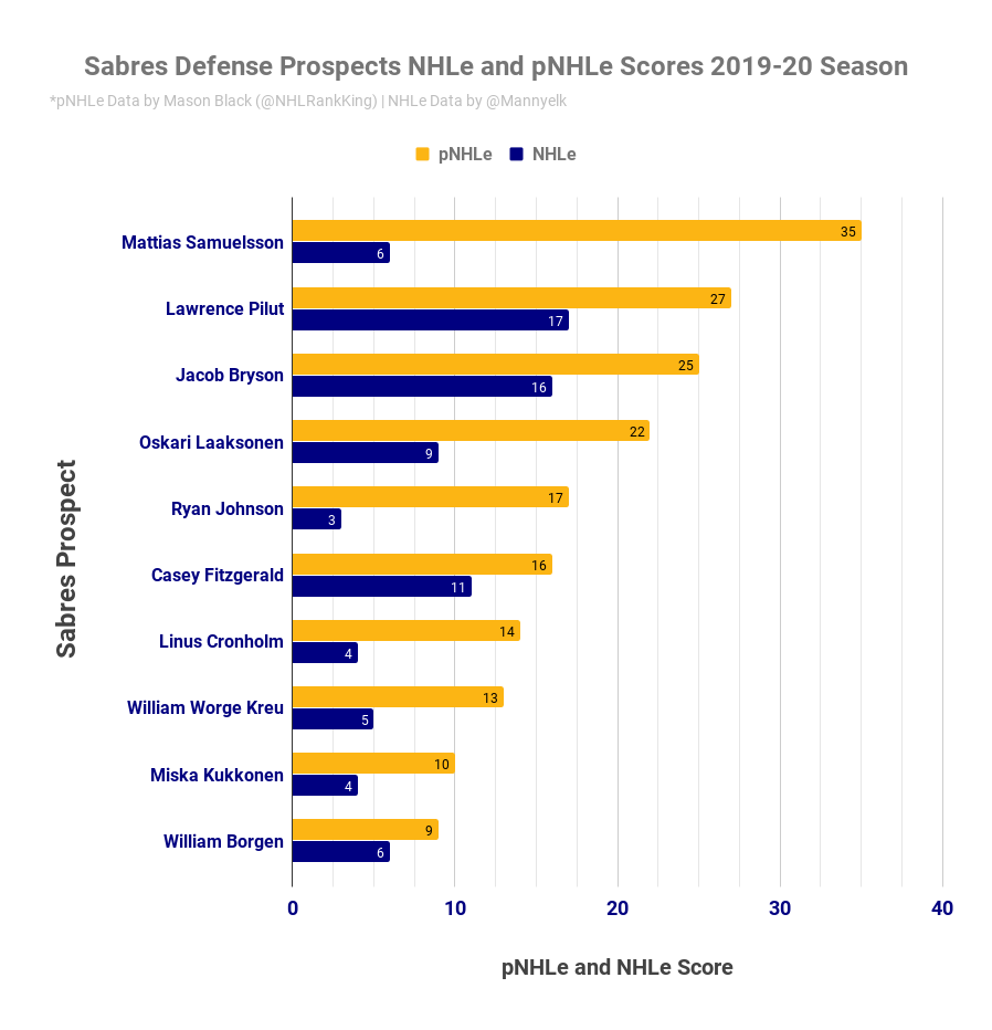 Sabres Defense Prospects NHLe and pNHLe Scores 2019-20 Season