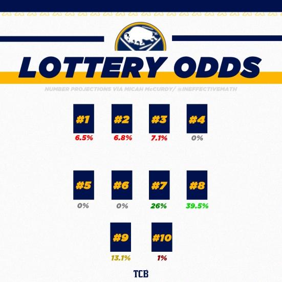 lottery odds 2020